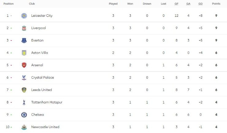 2020 2021 English Premier League Table Find Here The Epl Standings After Matchday 3 Bolavip Us