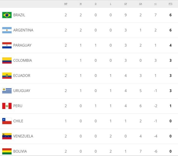 South American World Cup Qualifiers 2022 Table Schedule And Next Round After Second Round
