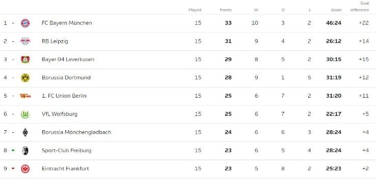Bundesliga Table 2021