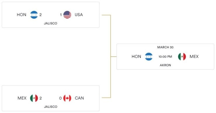 2021 Concacaf Men S Olympic Qualifying Championship Schedule Bracket Results Format Key Dates And Tv Channel