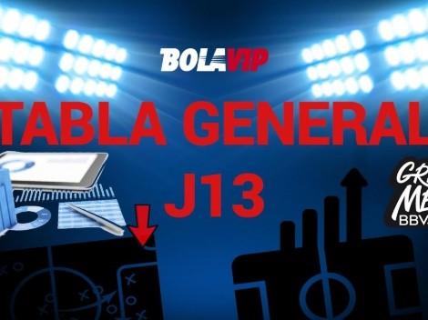 Atlas cayó en la J13: Así marcha la tabla de posiciones del Apertura 2021