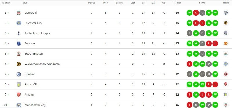 English Premier League 2020-2021 table after Matchday 7 ...