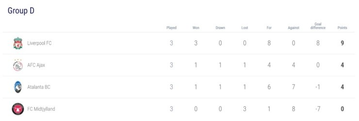 2020 21 uefa champions league check out the ucl standings after matchday 3 here bolavip us bolavip us
