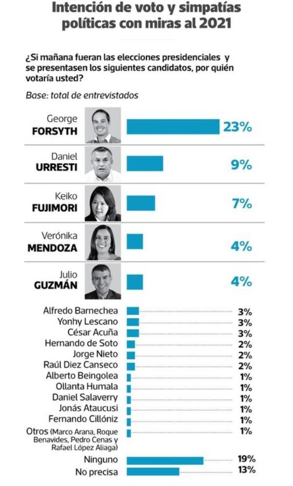 George Forsyth, exarquero de Alianza, lidera la encuesta de Ipsos | Bolavip