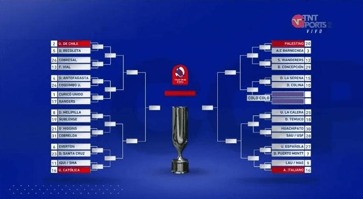 Sorteo Copa Chile 2021
